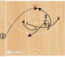 Basketball Play - Play of the Day 04-22-2011: EOG-LOB