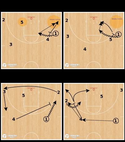 Basketball Play - Florida Gators - Wing Ball Screen Concepts