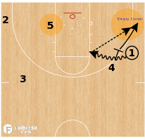 Basketball Play - Florida Gators - Wing Ball Screen Concepts