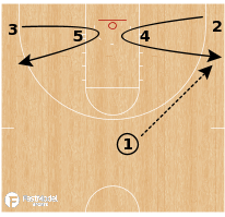 Basketball Play - Motion - Twist Open Look