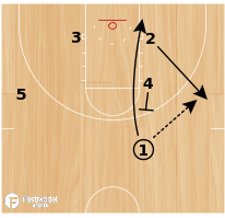 Basketball Play - UCLA Lob Special