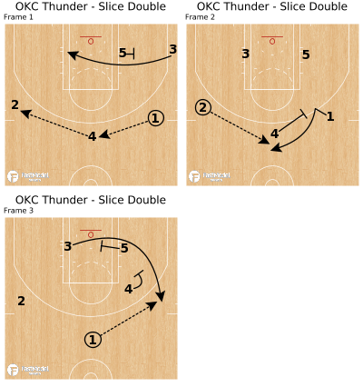Basketball Play - OKC Thunder - Slice Double