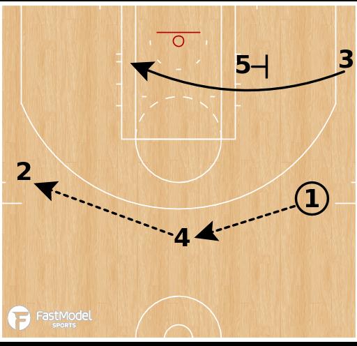 Basketball Play - OKC Thunder - Slice Double