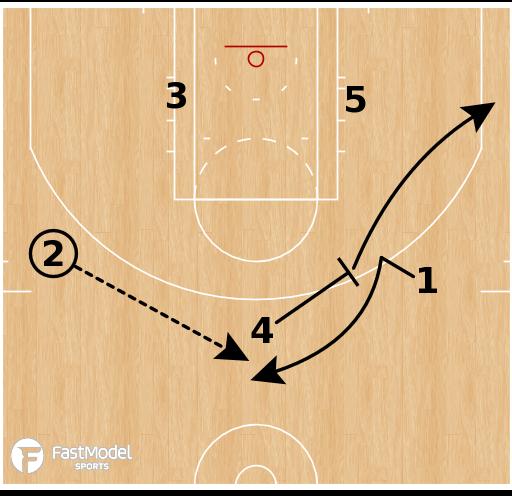 Basketball Play - OKC Thunder - Slice Fist