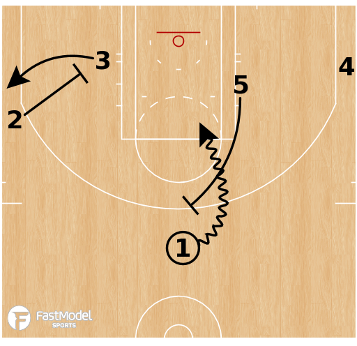 Basketball Play - OKC Thunder - Slice Fist