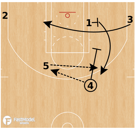 Basketball Play - OKC Thunder - Pitch Flex