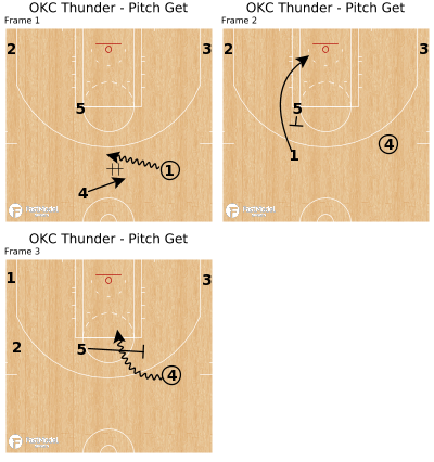 Basketball Play - OKC Thunder - Pitch Get