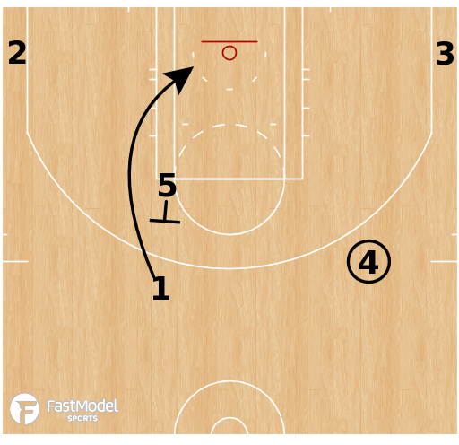 Basketball Play - OKC Thunder - Pitch Get