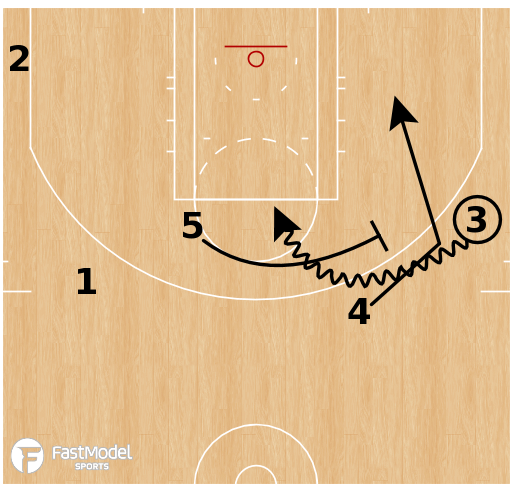Basketball Play - OKC Thunder - Pitch Side