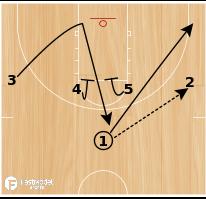 Basketball Play - Double Drag