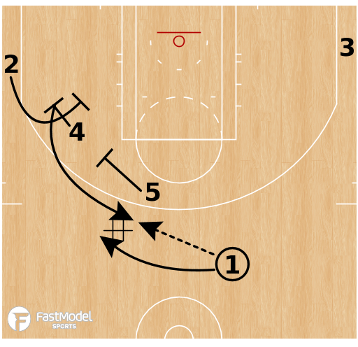Basketball Play - Houston Rockets - Point Double Curl