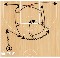 Basketball Play - Zipper Go