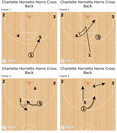 Basketball Play - Charlotte Hornetts Horns Cross Back