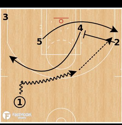 Basketball Play - Bostin Celtics Slip In