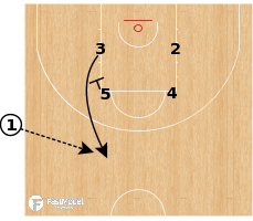 Basketball Play - CSKA Moscow - SLOB Spain