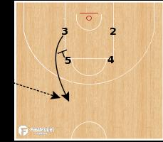 Basketball Play - CSKA Moscow - SLOB Spain