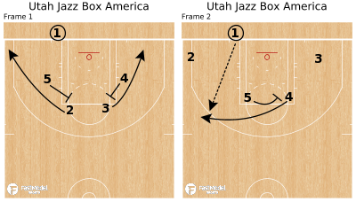 Basketball Play - Utah Jazz Box America