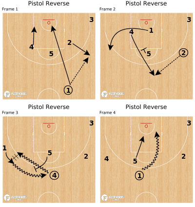 Basketball Play - Pistol Reverse