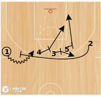 Basketball Play - Brooklyn Triple to Ball Screen to Duck