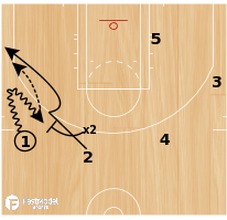 Basketball Play - Slip/Fade for a 3