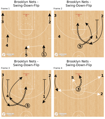 Basketball Play - Brooklyn Nets - Swing-Down-Flip
