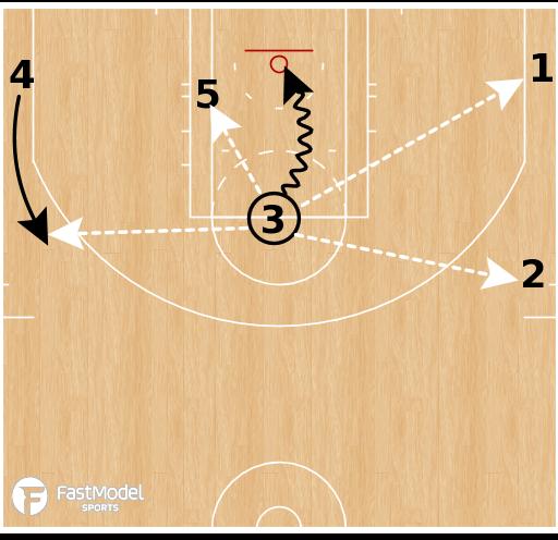 Basketball Play - Brooklyn Nets - Swing-Down-Flip