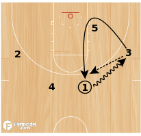 Basketball Play - Zipper Special