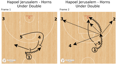 Basketball Play - Hapoel Jerusalem - Horns Under Double
