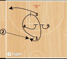 Basketball Play - Side Swing