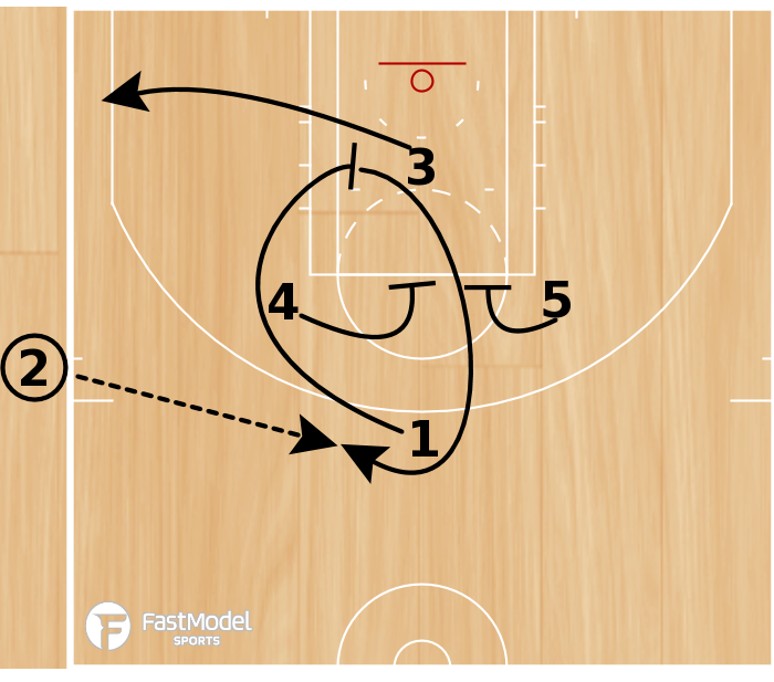 Basketball Play - Side Swing