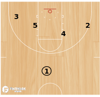 Basketball Play - Badger Shot Clock Triple