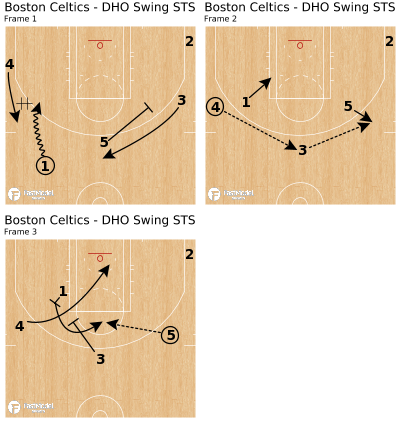 Basketball Play - Boston Celtics - DHO Swing STS