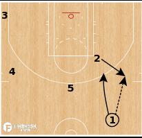 Basketball Play - Houston Rockets - Rub Stagger PNR
