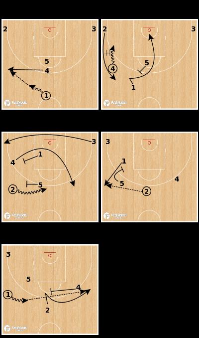 Basketball Play - Fenerbahce Istanbul - Halfcourt Motion