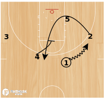 Basketball Play - Guard Loop-leak into Roll & replace