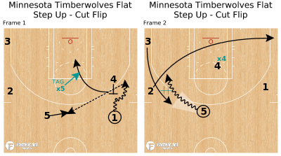 Basketball Play - Minnesota Timberwolves Flat Step Up - Cut Flip