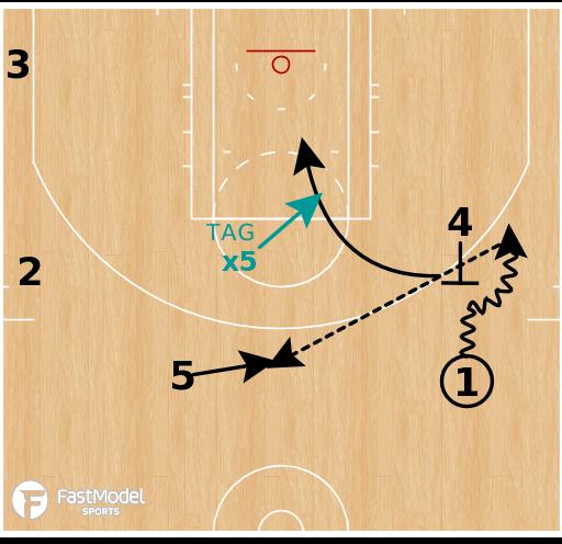 Basketball Play - Minnesota Timberwolves Flat Step Up - Cut Flip
