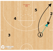 Basketball Play - Minnesota Timberwolves - Elbow Pop Take