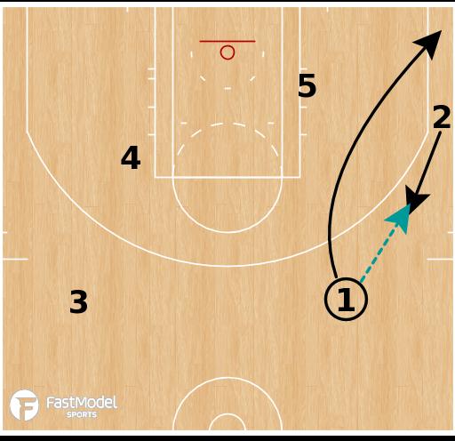 Basketball Play - Minnesota Timberwolves - Elbow Pop Take