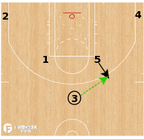 Basketball Play - Boston Celtics Horns Down Flip