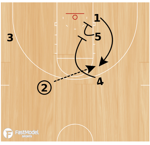 Basketball Play - Wildcat Hand Off Special