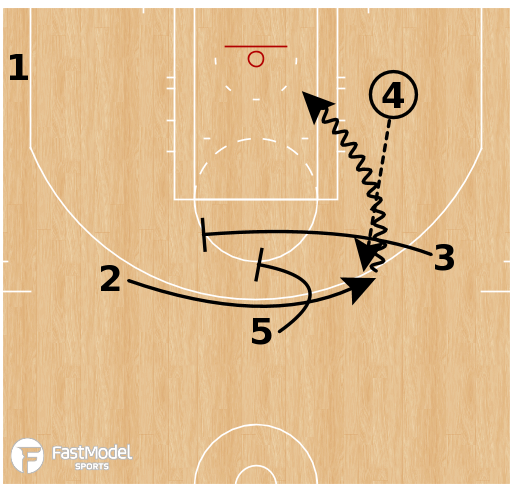 Basketball Play - Houston Rockets - Thru Low Stagger