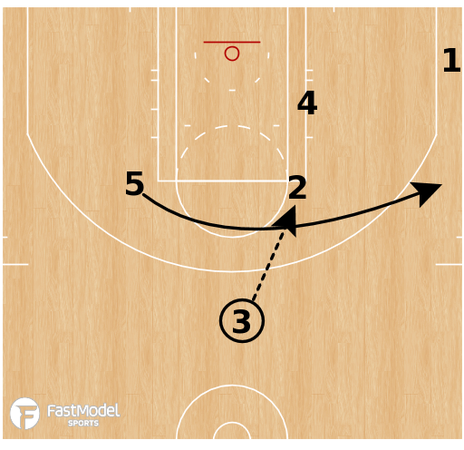 Basketball Play - Cleveland Cavaliers - Elbow Rip