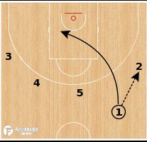 Basketball Play - CSKA Moscow - 5 Out