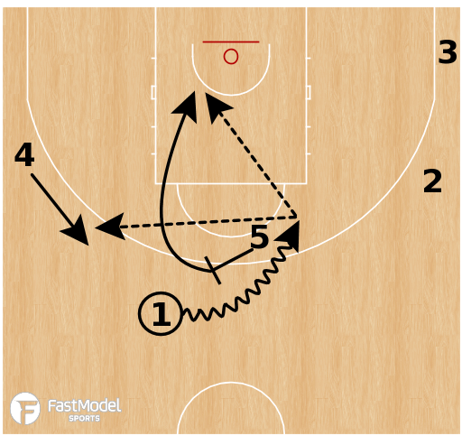 Basketball Play - CSKA Moscow - 5 Out