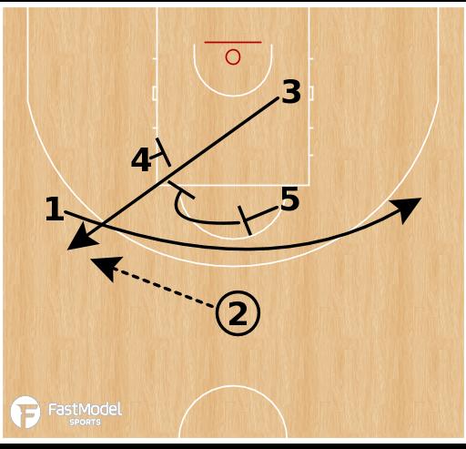 Basketball Play - Fenerbahce - SLOB Elevator