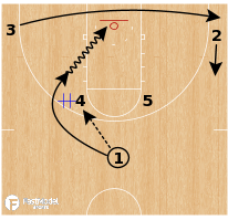 Basketball Play - Duke - Horns Elbow Handoffs