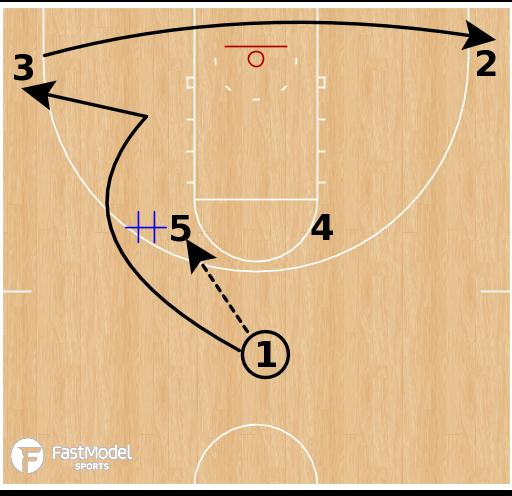 Basketball Play - Duke - Horns Elbow Handoffs