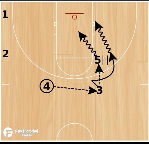 Basketball Play - Chin Tex
