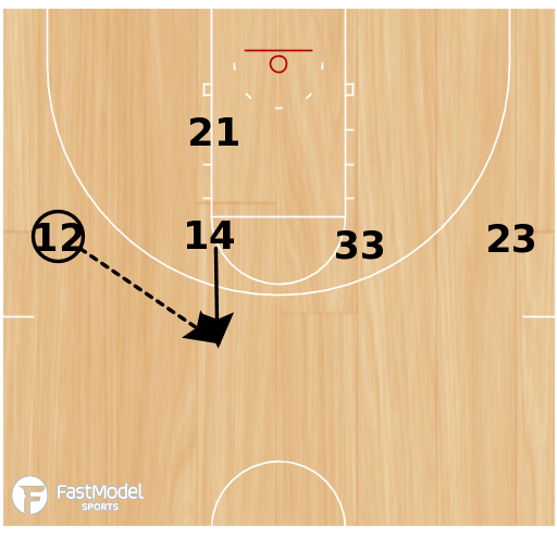 Basketball Play - Guard Duck-in